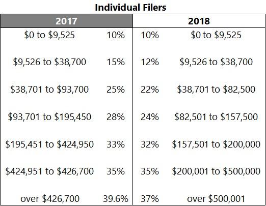 2018 Tax Rates And Brackets Sand Hill Global Advisors