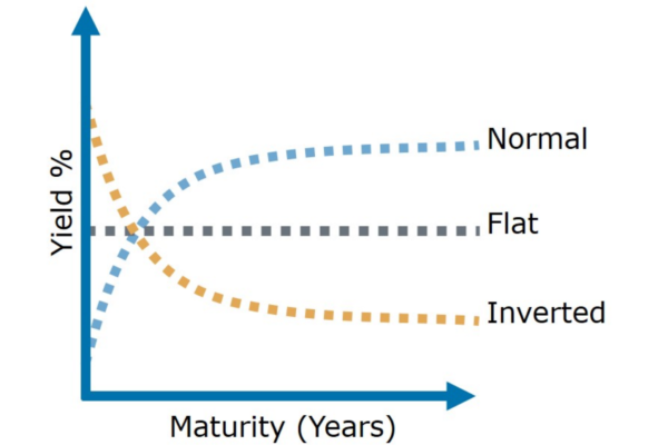 The Yield Curve and Recessions. Relationship Status: It's Complicated